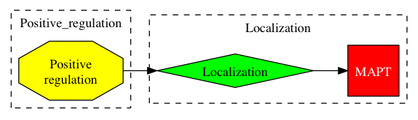 This is a graph with borders and nodes. Maybe there is an Imagemap used so the nodes may be linking to some Pages.